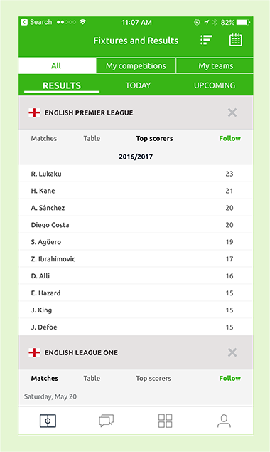 Pundit Club app top scorers